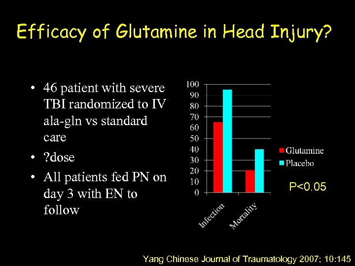 Efficacy of Glutamine in Head Injury? • 46 patient with severe TBI randomized to