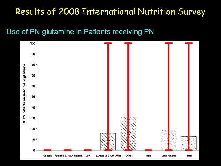 Results of 2008 International Nutrition Survey Use of PN glutamine in Patients receiving PN