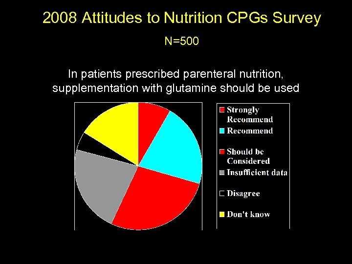 2008 Attitudes to Nutrition CPGs Survey N=500 In patients prescribed parenteral nutrition, supplementation with