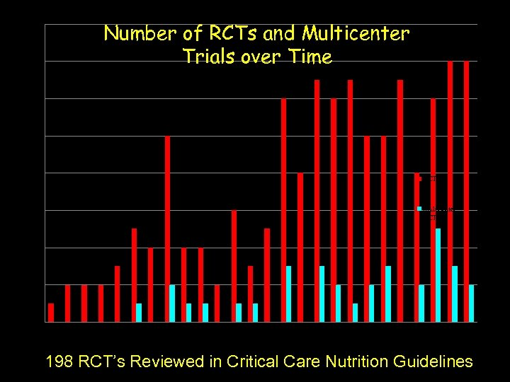16 14 Number of RCTs and Multicenter Trials over Time 12 10 8 6