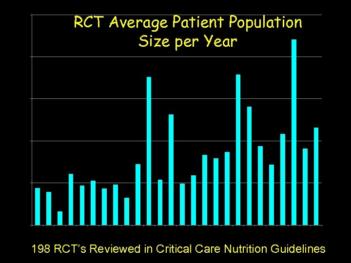 250 RCT Average Patient Population Size per Year 200 150 100 50 0 1976