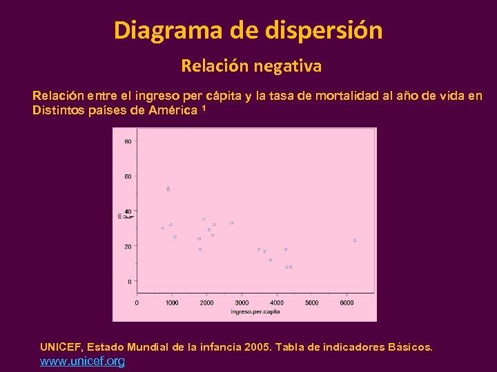 Diagrama de dispersión Relación negativa Relación entre el ingreso per cápita y la tasa