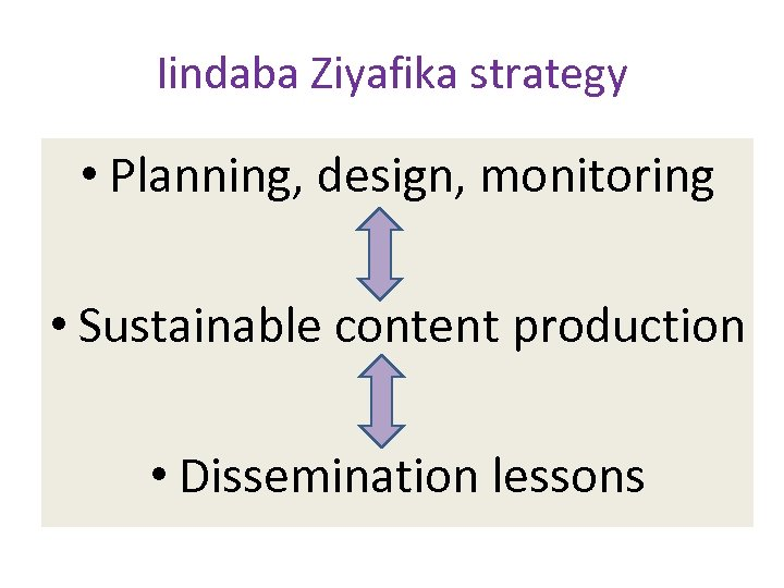 Iindaba Ziyafika strategy • Planning, design, monitoring • Sustainable content production • Dissemination lessons