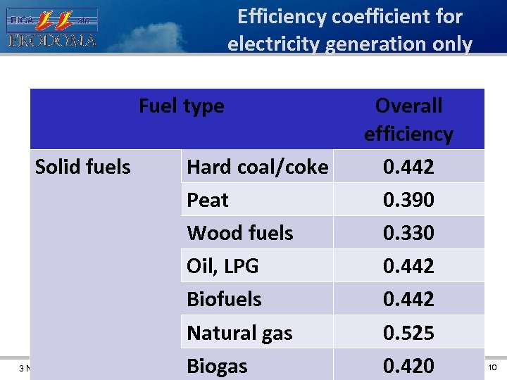 Efficiency coefficient for electricity generation only Fuel type Solid fuels 3 November 2011 Hard