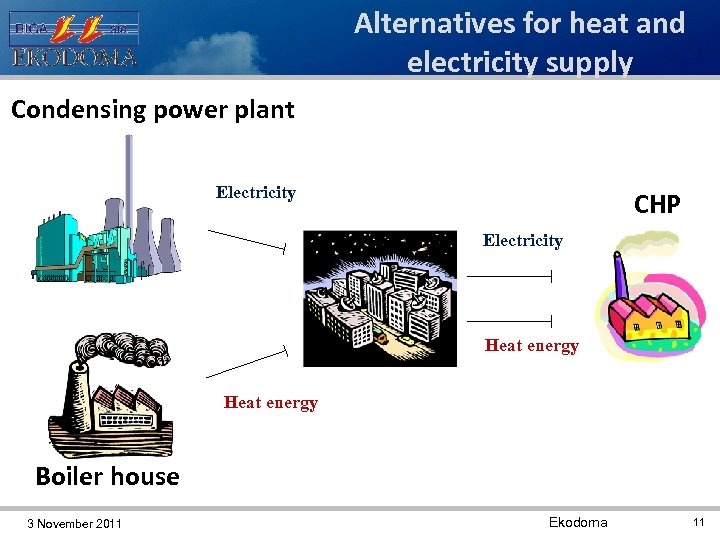 Alternatives for heat and electricity supply Condensing power plant Electricity CHP Electricity Heat energy
