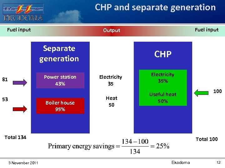 CHP and separate generation Fuel input Separate generation Power station 43% 81 53 Fuel