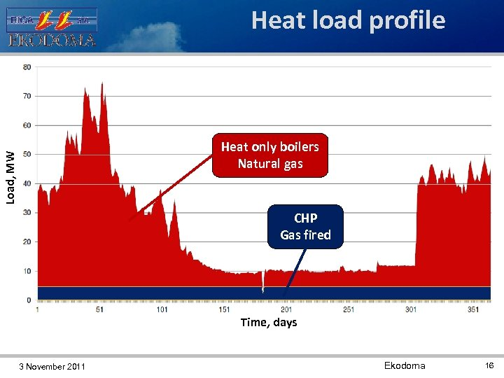 Heat load profile Load, MW Heat only boilers Natural gas 2. 5 MW CHP