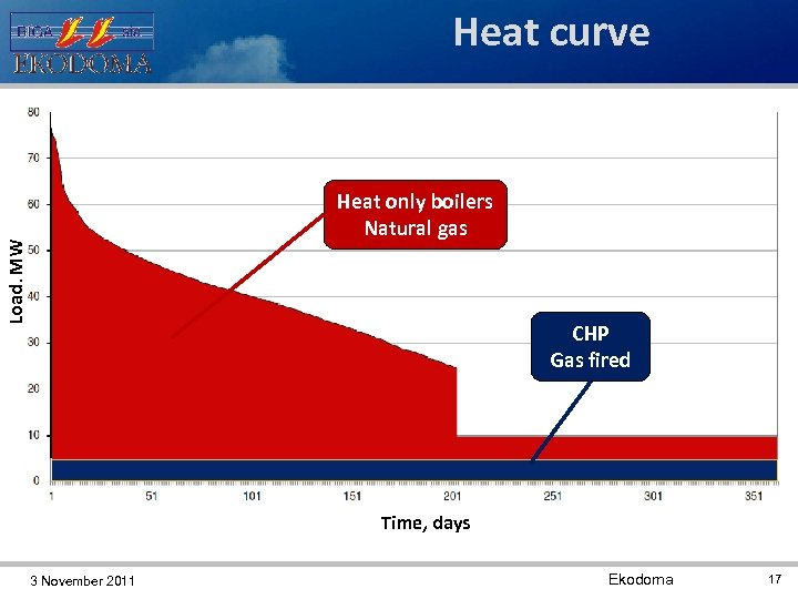 Heat curve Load, MW Heat only boilers Natural gas 2. 5 MW CHP Gas