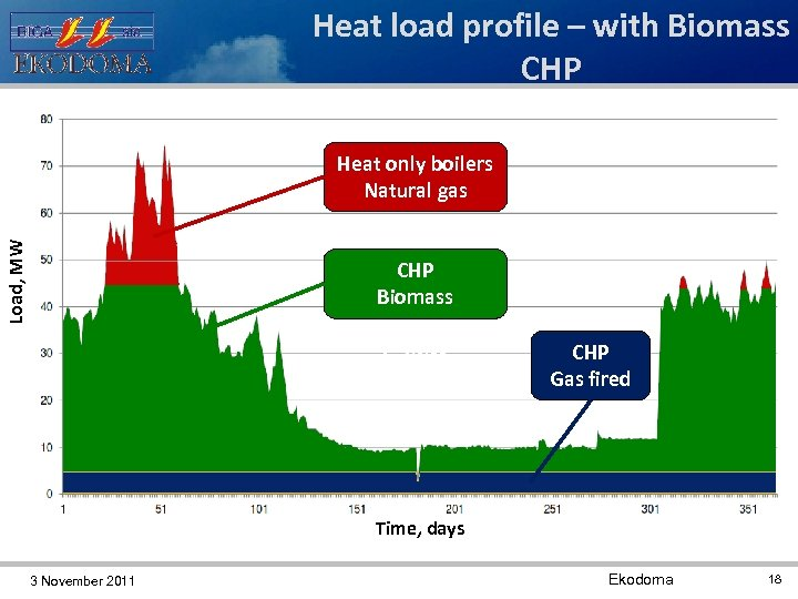 Heat load profile – with Biomass CHP Heat only boilers Natural gas Load, MW