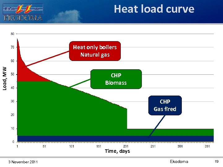 Heat load curve Heat only boilers Natural gas Load, MW 2. 5 MW CHP