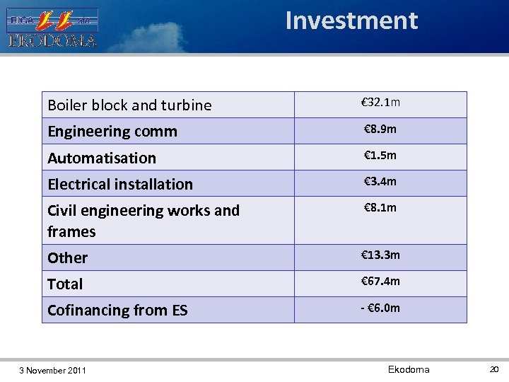 Investment Boiler block and turbine € 32. 1 m Engineering comm € 8. 9