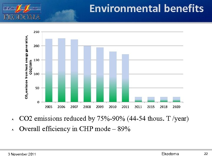 Environmental benefits CO 2 emissions reduced by 75%-90% (44 -54 thous. T /year) Overall