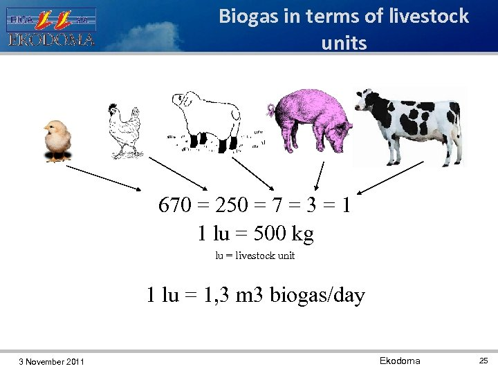 Biogas in terms of livestock units 670 = 250 = 7 = 3 =