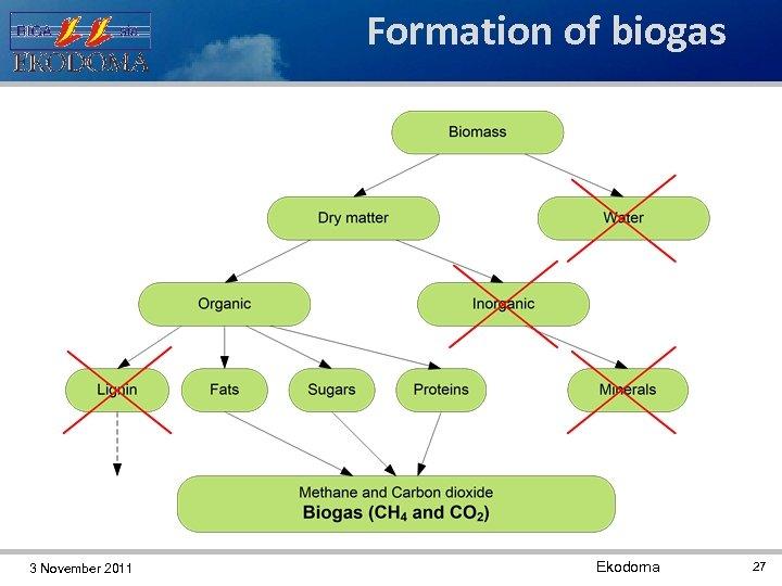 Formation of biogas 3 November 2011 Ekodoma 27