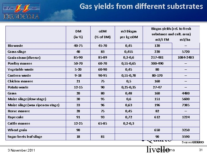 Gas yields from different substrates o. DM (% of DM) 40 -75 45 -70