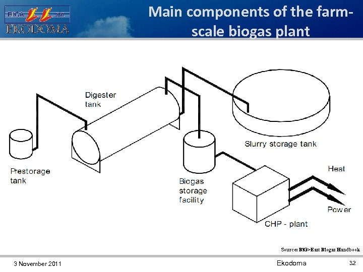 Main components of the farmscale biogas plant Source: Bi. G>East Biogas Handbook 3 November