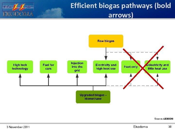 Efficient biogas pathways (bold arrows) Source: AEBIOM 3 November 2011 Ekodoma 36