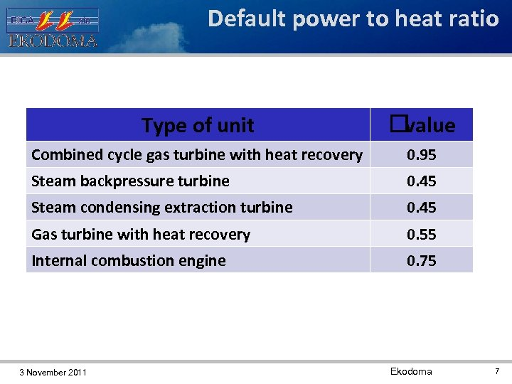Default power to heat ratio Type of unit value Combined cycle gas turbine with