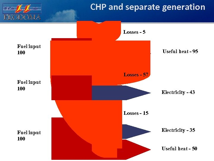 CHP and separate generation Losses - 5 Fuel input 100 Useful heat - 95