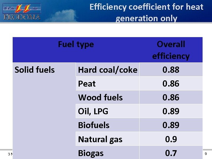 Efficiency coefficient for heat generation only Fuel type Solid fuels 3 November 2011 Hard