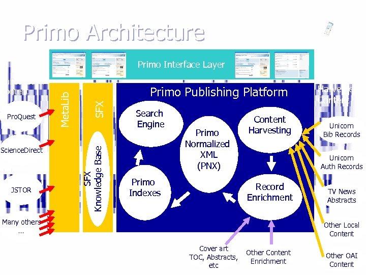 Primo Architecture Science. Direct JSTOR SFX Pro. Quest Primo Publishing Platform SFX Knowledge Base
