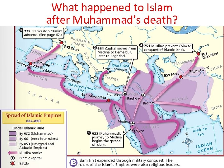What happened to Islam after Muhammad's death?