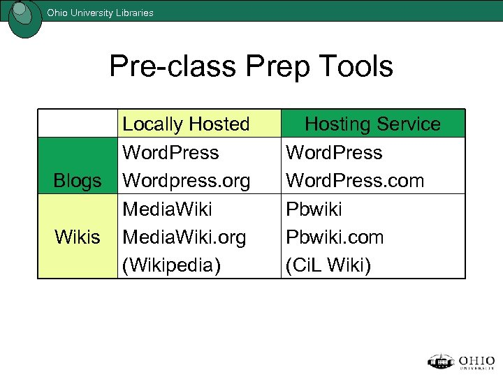 Ohio University Libraries Pre-class Prep Tools Blogs Wikis Locally Hosted Word. Press Wordpress. org