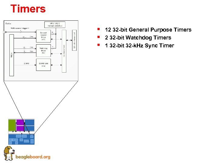 Timers § § § 12 32 -bit General Purpose Timers 2 32 -bit Watchdog