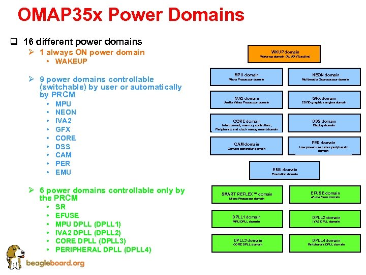 OMAP 35 x Power Domains q 16 different power domains Ø 1 always ON
