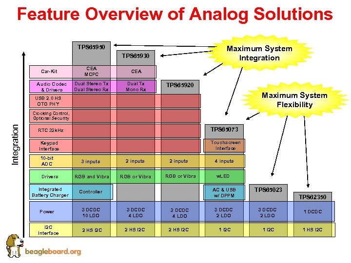 Feature Overview of Analog Solutions Maximum System Integration TPS 65950 TPS 65930 Car-Kit Audio