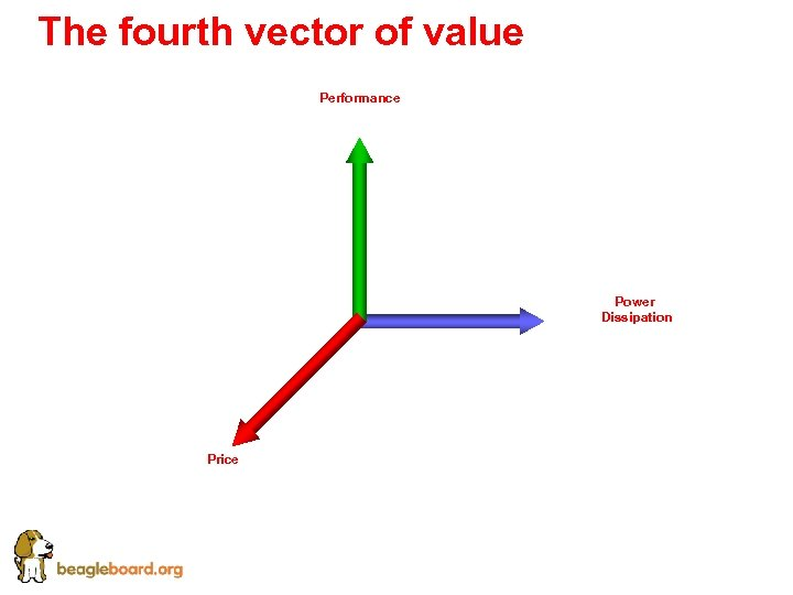 The fourth vector of value Performance Power Dissipation Price