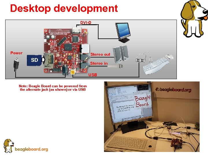 Desktop development DVI-D Power Stereo out SD Stereo in USB Note: Beagle Board can
