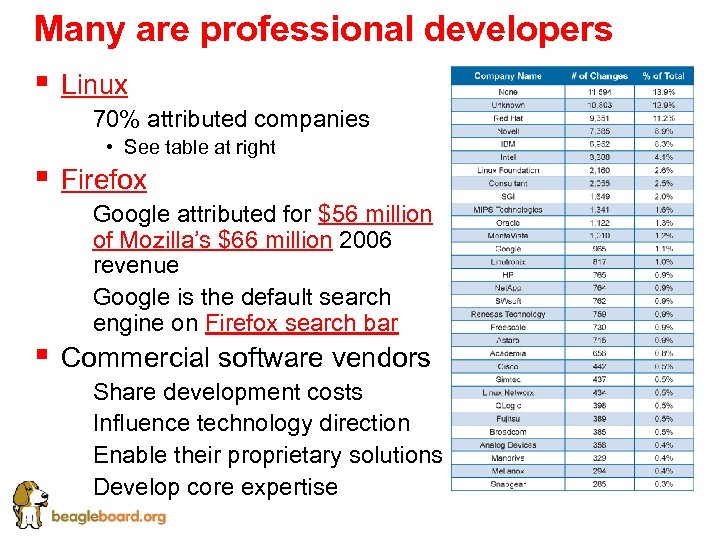 Many are professional developers § Linux § 70% attributed companies § • See table