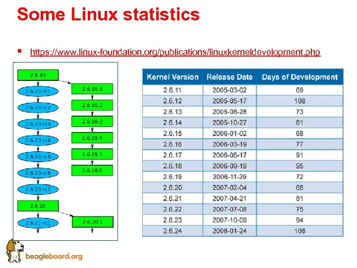 Some Linux statistics § https: //www. linux-foundation. org/publications/linuxkerneldevelopment. php