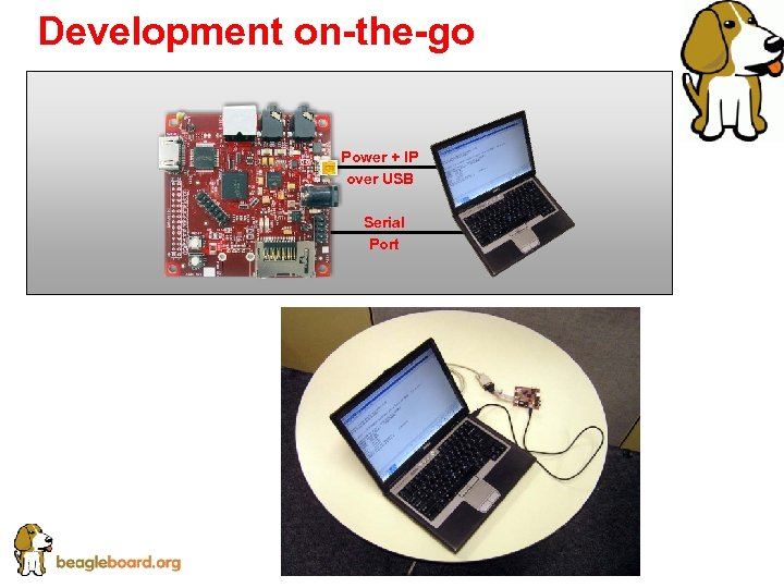 Development on-the-go Power + IP over USB Serial Port