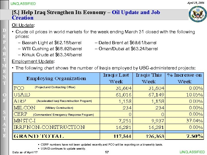 April 19, 2006 UNCLASSIFIED [5. ] Help Iraq Strengthen Its Economy – Oil Update