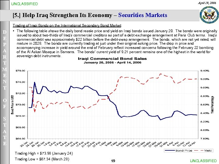 April 19, 2006 UNCLASSIFIED [5. ] Help Iraq Strengthen Its Economy – Securities Markets