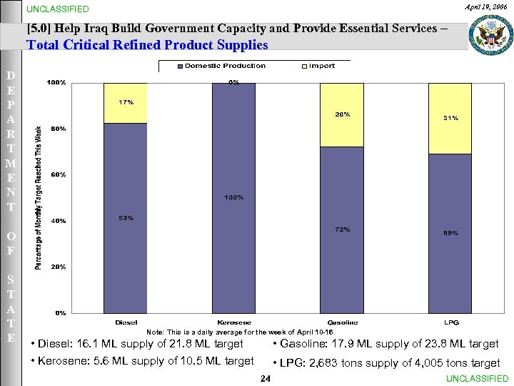 April 19, 2006 UNCLASSIFIED [5. 0] Help Iraq Build Government Capacity and Provide Essential