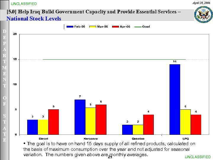 UNCLASSIFIED April 19, 2006 [5. 0] Help Iraq Build Government Capacity and Provide Essential
