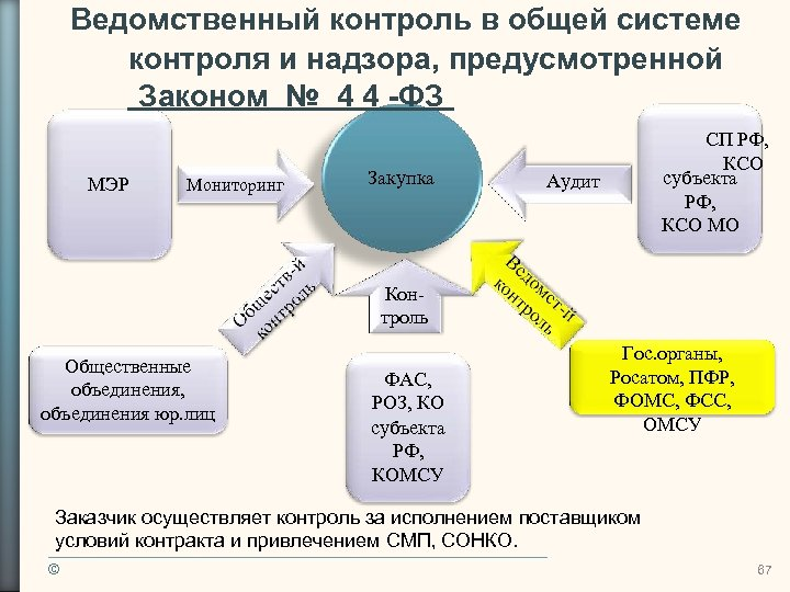 Ведомственный контроль в общей системе контроля и надзора, предусмотренной Законом № 4 4 -ФЗ