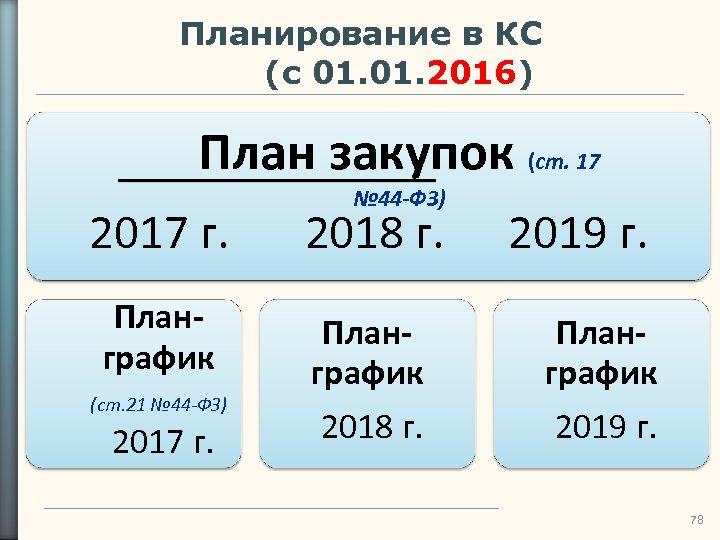 Планирование в КС (с 01. 2016) План закупок (ст. 17 № 44 -ФЗ) 2017