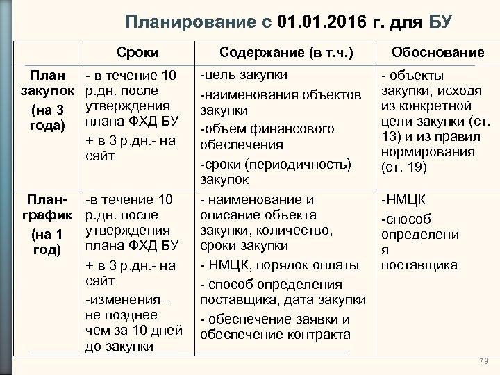 Планирование с 01. 2016 г. для БУ Сроки План закупок (на 3 года) -