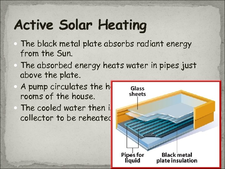 Active Solar Heating The black metal plate absorbs radiant energy from the Sun. The