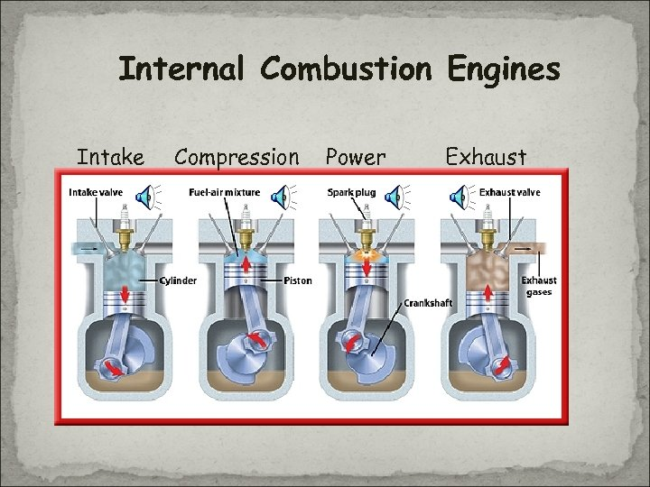 Internal Combustion Engines Intake Compression Power Exhaust