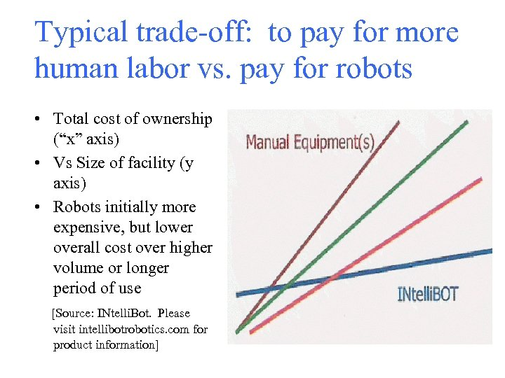 Typical trade-off: to pay for more human labor vs. pay for robots • Total