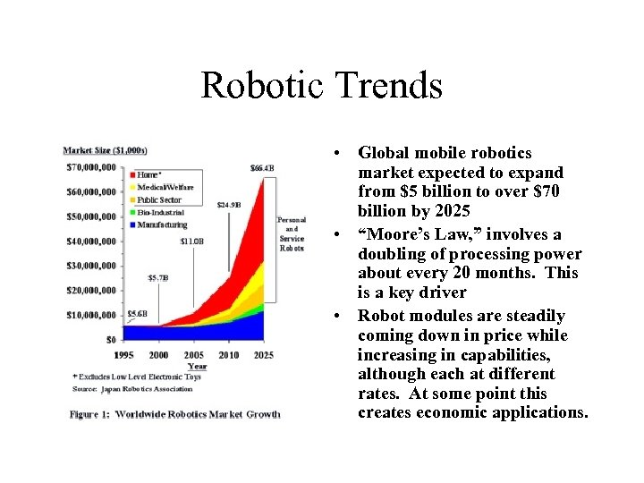 Robotic Trends • Global mobile robotics market expected to expand from $5 billion to