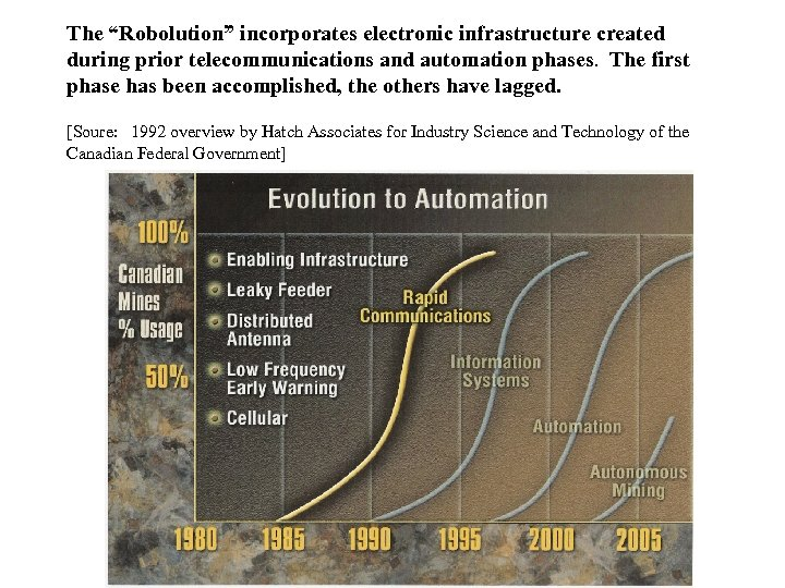 """The """"Robolution"""" incorporates electronic infrastructure created during prior telecommunications and automation phases. The first"""