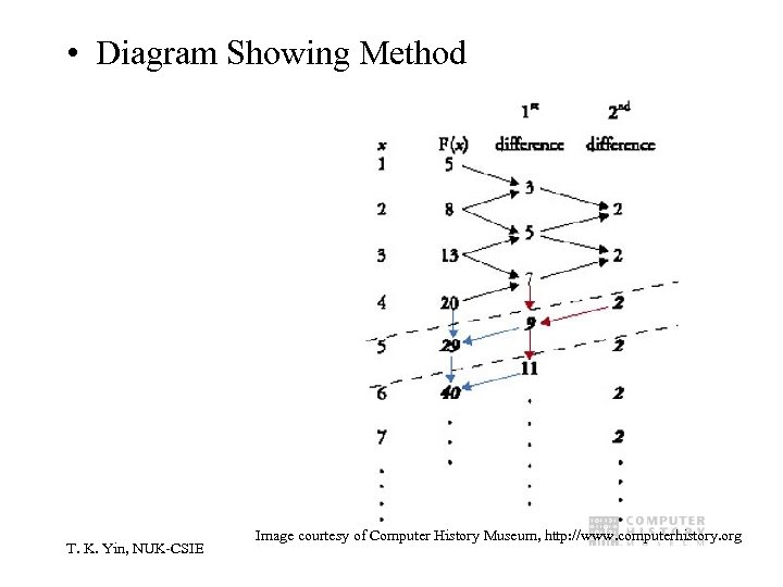 • Diagram Showing Method T. K. Yin, NUK-CSIE Image courtesy of Computer History
