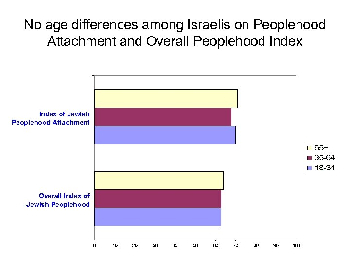 No age differences among Israelis on Peoplehood Attachment and Overall Peoplehood Index of Jewish