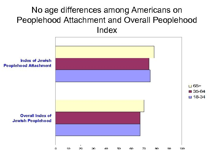 No age differences among Americans on Peoplehood Attachment and Overall Peoplehood Index of Jewish